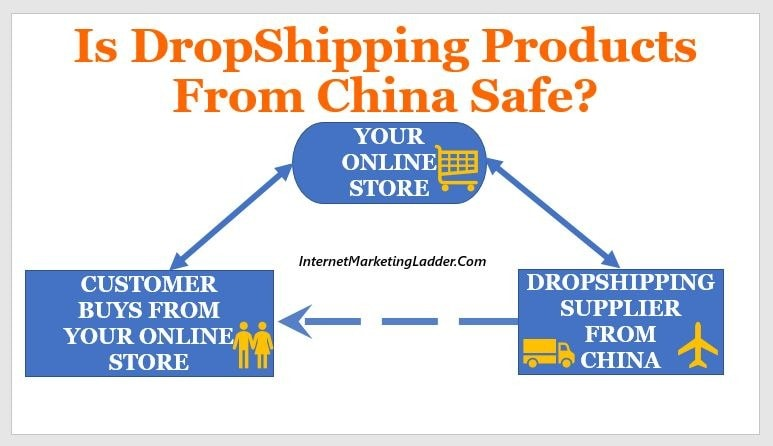Is DropShipping Products from China Safe3